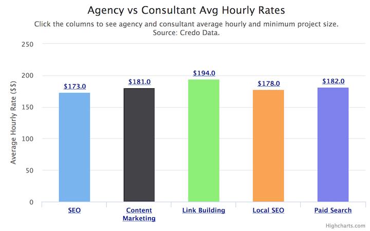 average-seo-consultant-agency-rates-credo