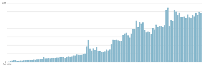 Wordpress monthly blog post stats