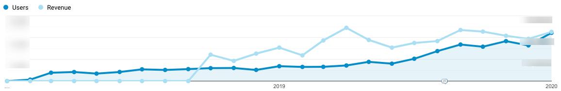 Multi-Year Organic Search Traffic & Revenue Growth