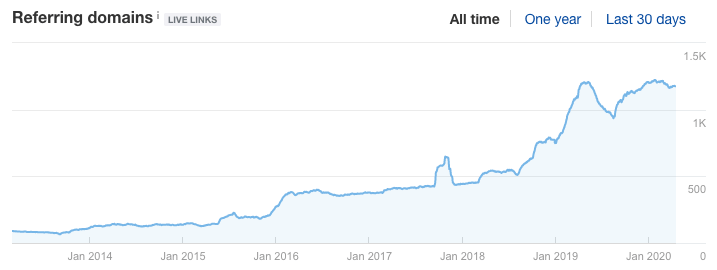 Multi-Year Referring Domain/Link Profile Growth