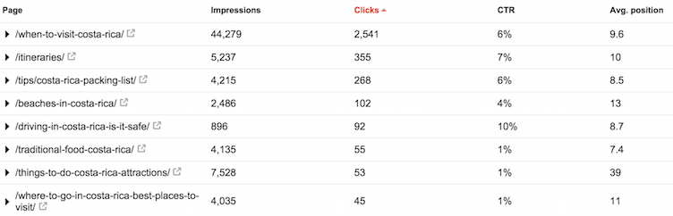 cre-top-pages-clicks