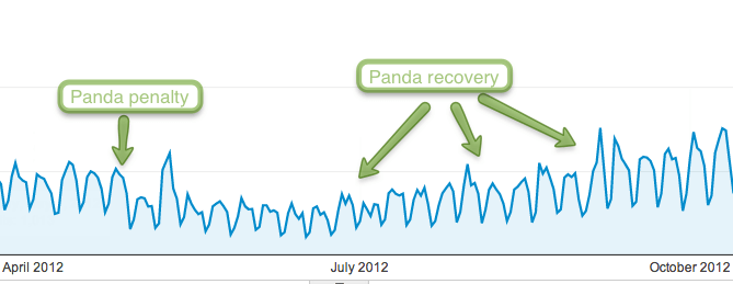 Google Panda Penalty: Duplicate Content from Copying Content from Other Websites