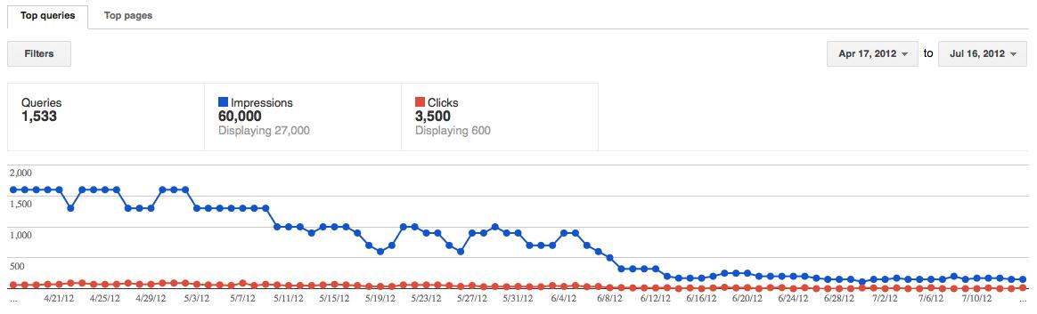 Webmaster Tools Graph: Google 3.6 & 3.7 Penalties
