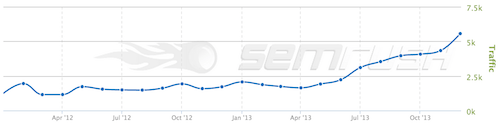 eCommerc Traffic Graph: Fixing Duplicate Content by Rewriting Product pages