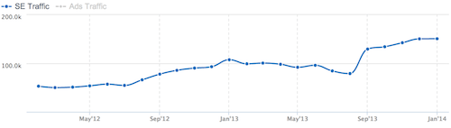 Organic Traffic graph for Writer's Digest