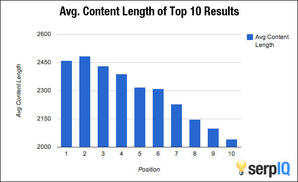 SerpIQ Content Length Study