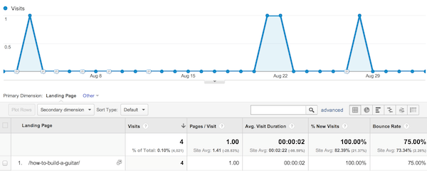 Traffic to the Post: No impact from Google+ Shares